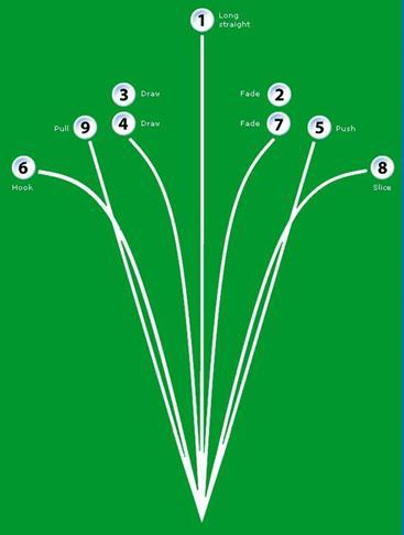 Golf shot shapes