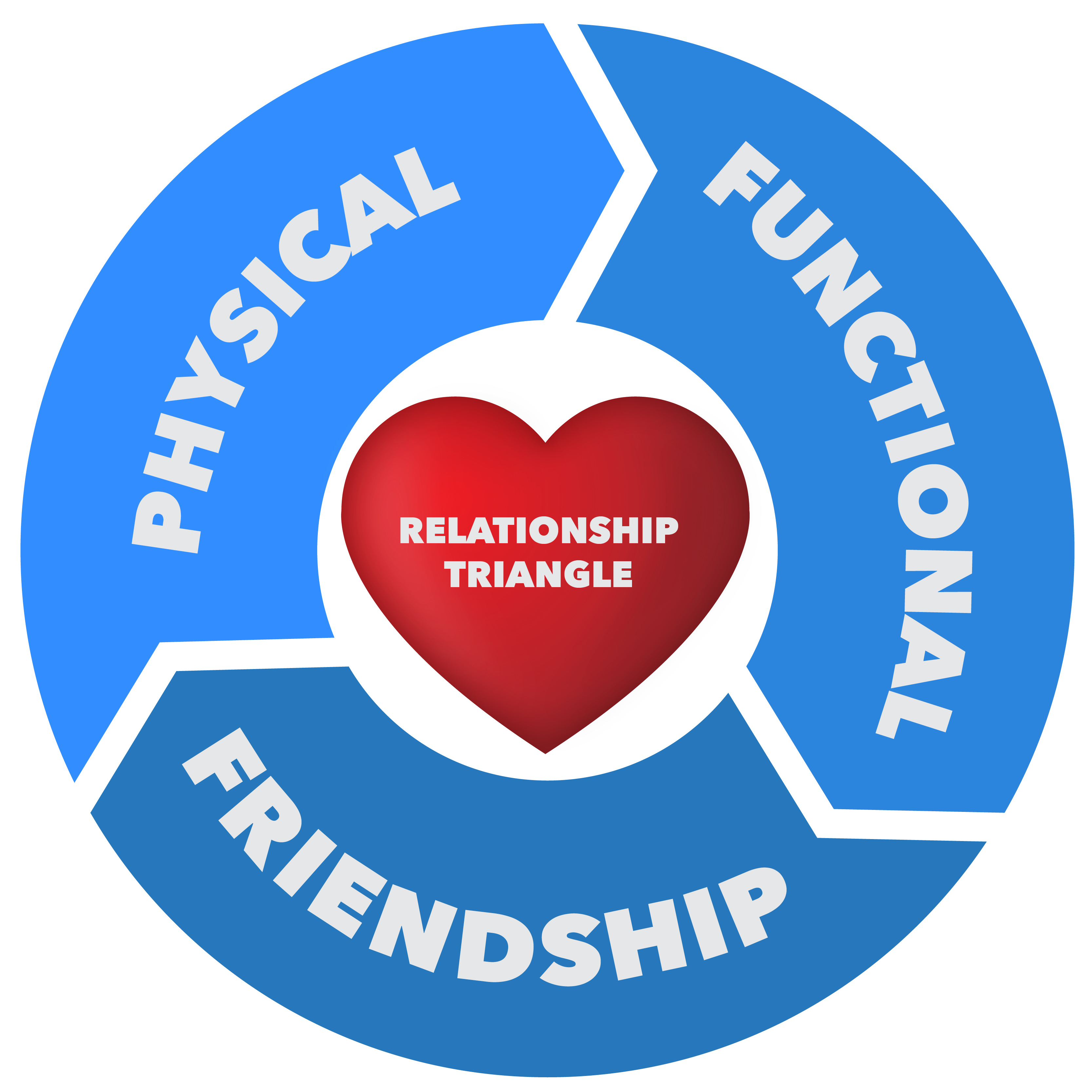 "The ""triangular relationship"", an interaction between ... 