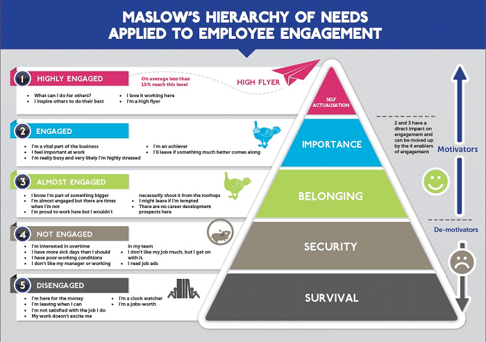 Maslow applied to employee engagement