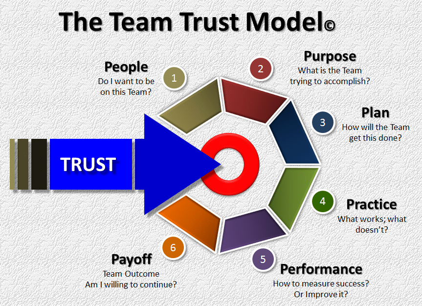 Team Trust model to build trust for your team
