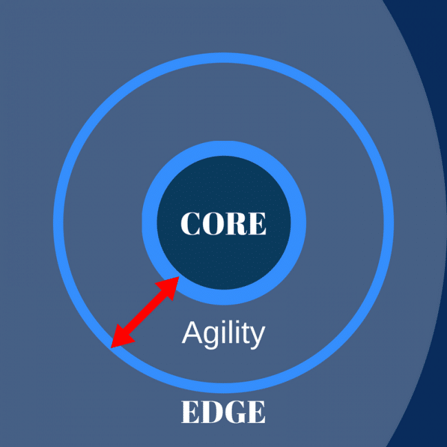 core-agility-edge