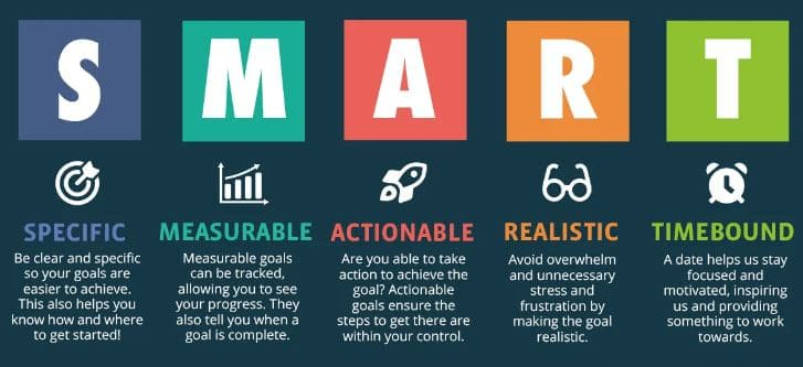 SMART goal setting for new year