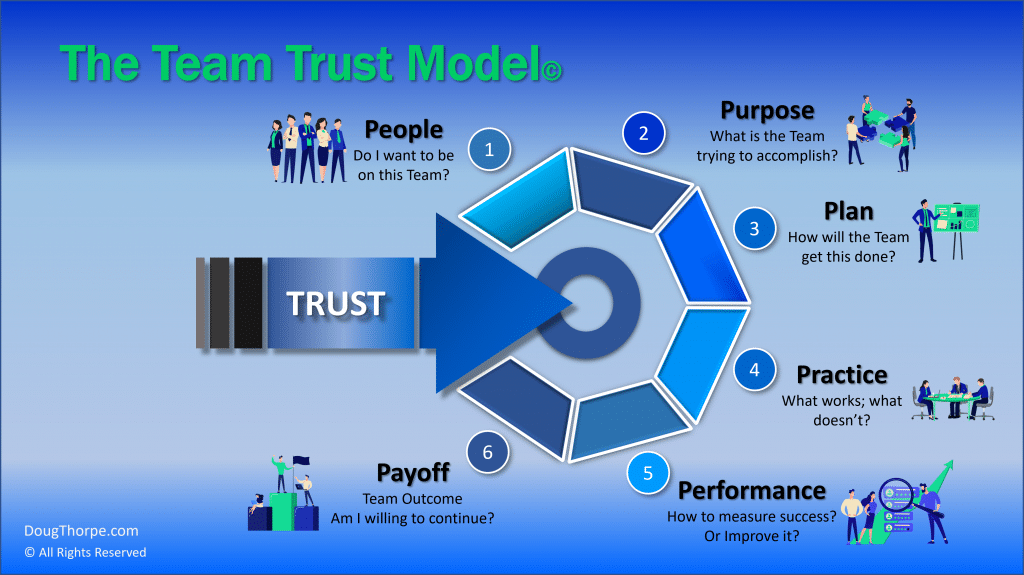 team trust model diagram showing all the steps